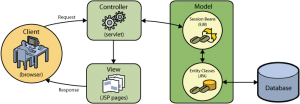 Model view controller design pattern diagram