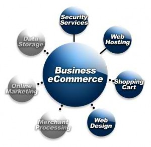 Ecommerce open source framework in Java, PHP, .Net, Python, Ruby On Rails