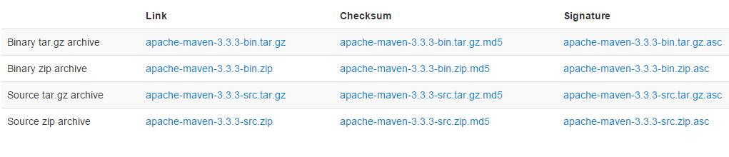 Guide to setup Maven in windows